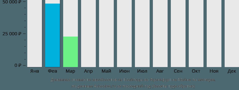Динамика стоимости авиабилетов из Клайпеды во Франкфурт-на-Майне по месяцам