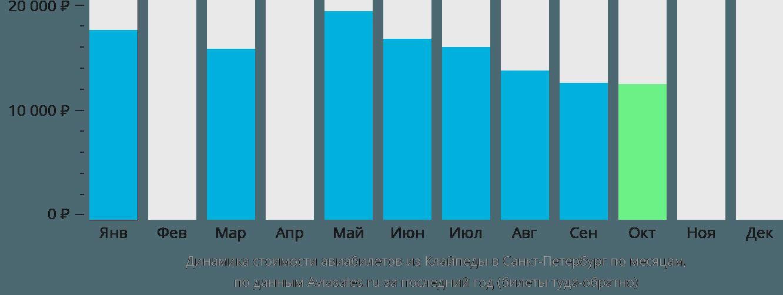 Динамика стоимости авиабилетов из Клайпеды в Санкт-Петербург по месяцам