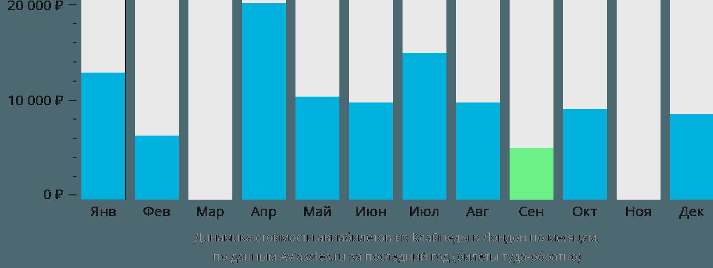 Динамика стоимости авиабилетов из Клайпеды в Лондон по месяцам