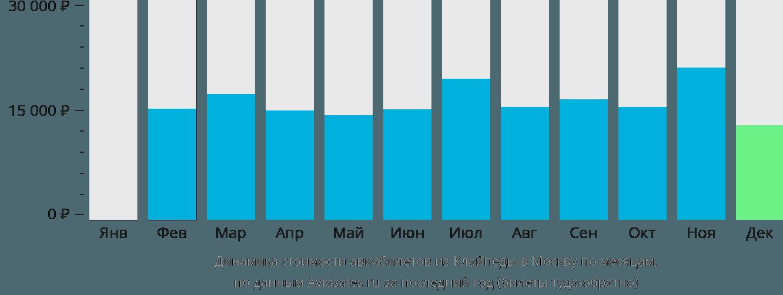 Динамика стоимости авиабилетов из Клайпеды в Москву по месяцам