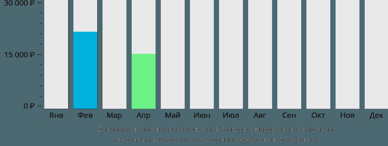 Динамика стоимости авиабилетов из Клайпеды в Нидерланды по месяцам