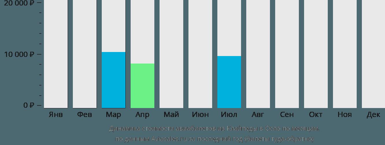 Динамика стоимости авиабилетов из Клайпеды в Осло по месяцам