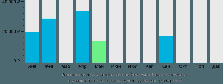 Динамика стоимости авиабилетов из Клайпеды в Париж по месяцам