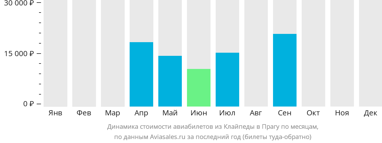 Динамика стоимости авиабилетов из Клайпеды в Прагу по месяцам