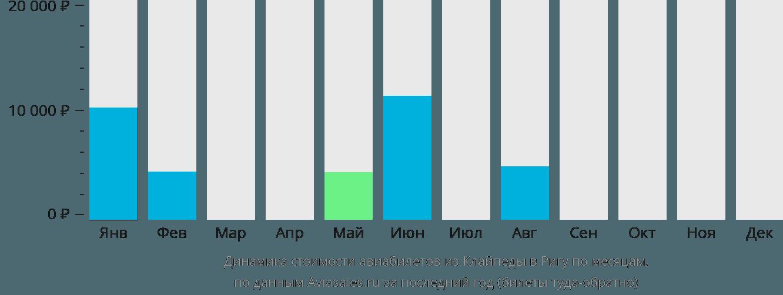 Динамика стоимости авиабилетов из Клайпеды в Ригу по месяцам