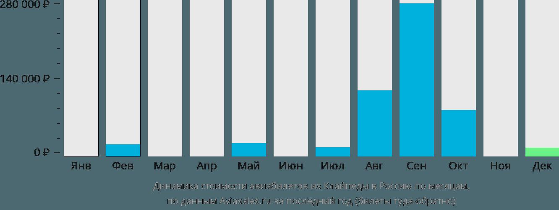 Динамика стоимости авиабилетов из Клайпеды в Россию по месяцам