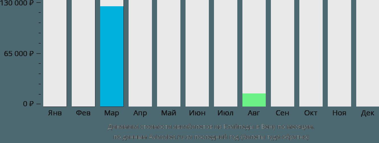 Динамика стоимости авиабилетов из Клайпеды в Вену по месяцам