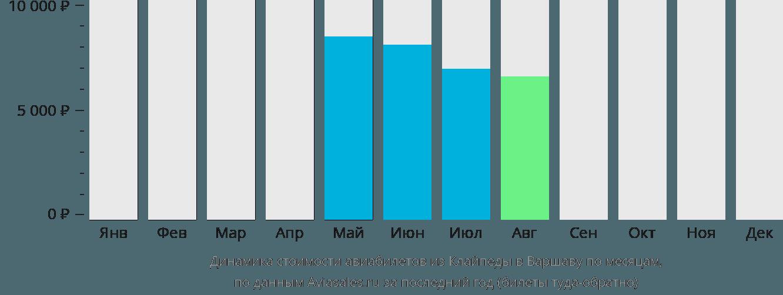 Динамика стоимости авиабилетов из Клайпеды в Варшаву по месяцам