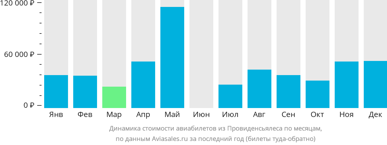 Динамика стоимости авиабилетов из Провиденсиалеса по месяцам
