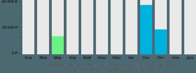 Динамика стоимости авиабилетов из Провиденсиалеса в Нью-Йорк по месяцам