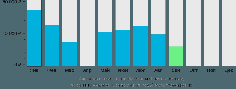 Динамика стоимости авиабилетов из Палы по месяцам