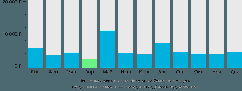 Динамика стоимости авиабилетов из Семея по месяцам
