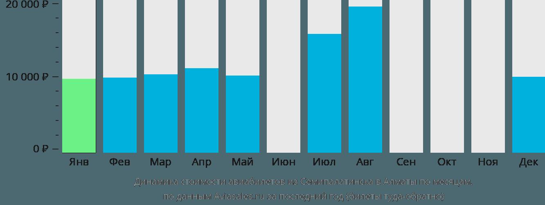 Динамика стоимости авиабилетов из Семипалатинска в Алматы по месяцам