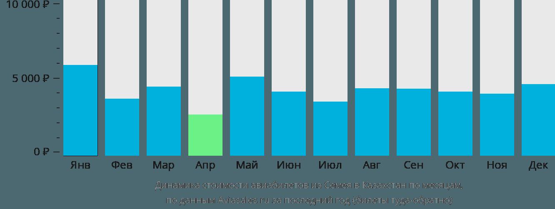 Динамика стоимости авиабилетов из Семипалатинска в Казахстан по месяцам