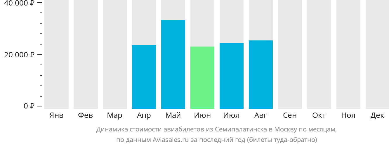 Динамика стоимости авиабилетов из Семипалатинска в Москву по месяцам