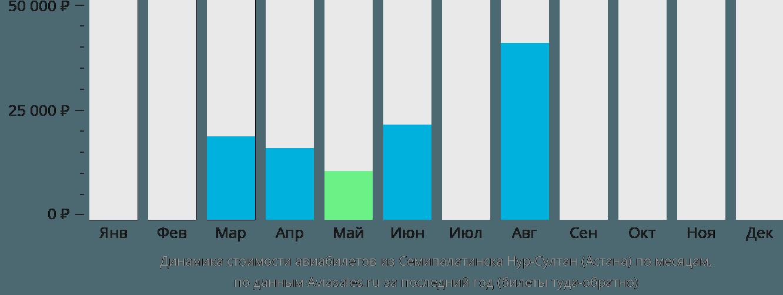 Динамика стоимости авиабилетов из Семипалатинска в Астану по месяцам
