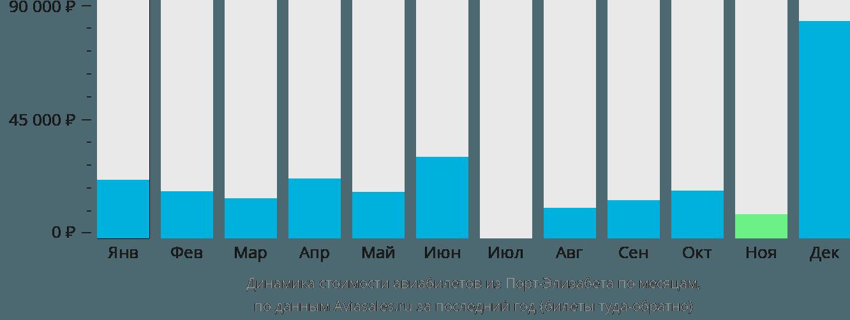 Динамика стоимости авиабилетов из Порт-Элизабет по месяцам