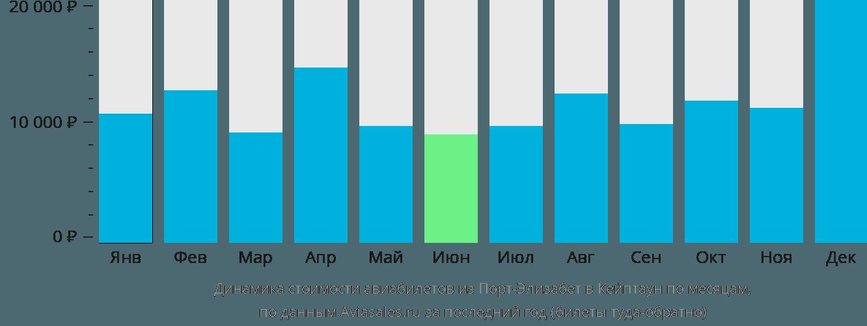 Динамика стоимости авиабилетов из Порт-Элизабет в Кейптаун по месяцам