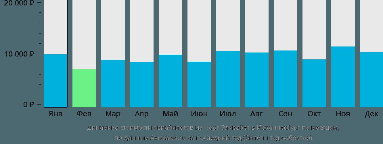 Динамика стоимости авиабилетов из Порт-Элизабет в Йоханнесбург по месяцам