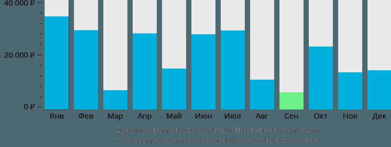 Динамика стоимости авиабилетов из Пуэрто-Монта по месяцам