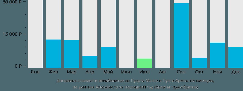 Динамика стоимости авиабилетов из Пуэрто-Монта в Пунта-Аренас по месяцам