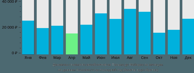 Динамика стоимости авиабилетов из Пальма-де-Мальорки по месяцам