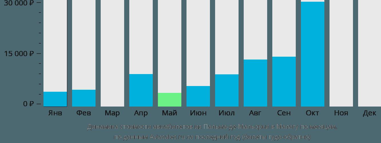 Динамика стоимости авиабилетов из Пальма-де-Мальорки в Малагу по месяцам