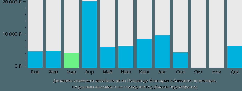 Динамика стоимости авиабилетов из Пальма-де-Мальорки в Аликанте по месяцам