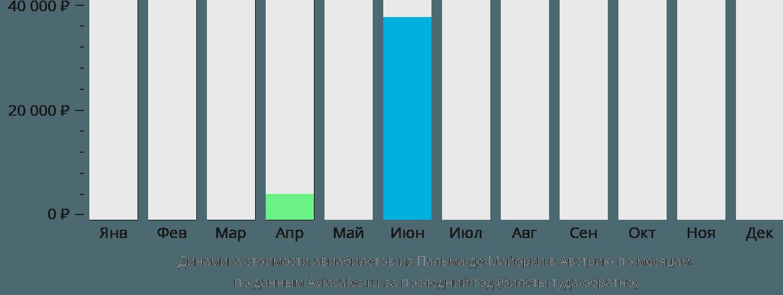 Динамика стоимости авиабилетов из Пальма-де-Мальорки в Австрию по месяцам
