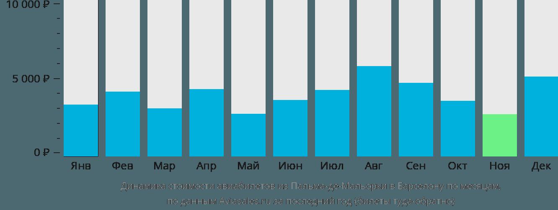 Динамика стоимости авиабилетов из Пальма-де-Майорки в Барселону по месяцам