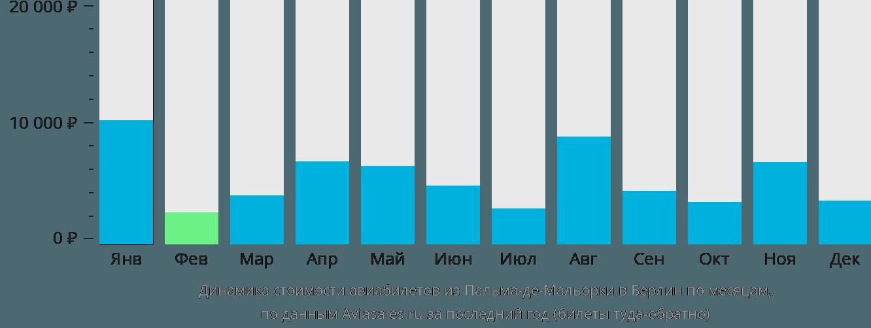 Динамика стоимости авиабилетов из Пальма-де-Мальорки в Берлин по месяцам