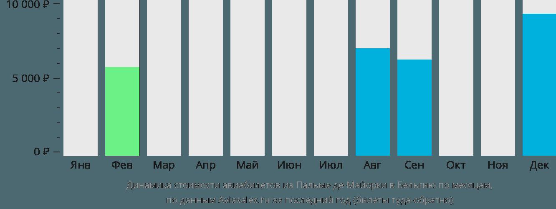 Динамика стоимости авиабилетов из Пальма-де-Майорки в Бельгию по месяцам