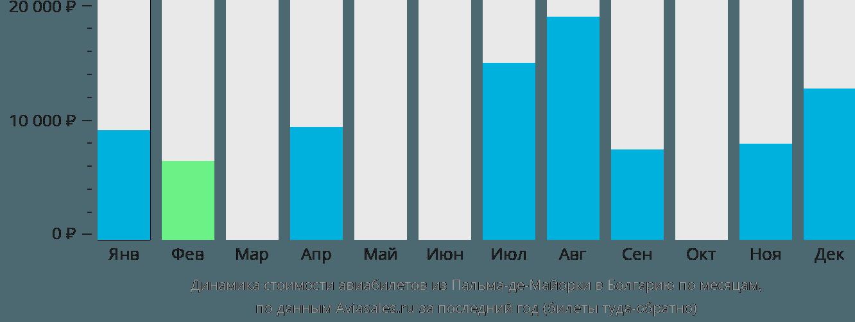 Динамика стоимости авиабилетов из Пальма-де-Мальорки в Болгарию по месяцам