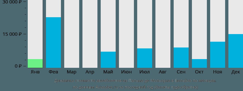 Динамика стоимости авиабилетов из Пальма-де-Мальорки в Бильбао по месяцам