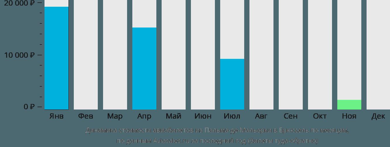 Динамика стоимости авиабилетов из Пальма-де-Майорки в Брюссель по месяцам