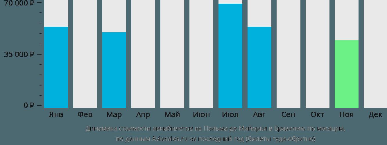 Динамика стоимости авиабилетов из Пальма-де-Мальорки в Бразилию по месяцам