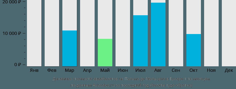 Динамика стоимости авиабилетов из Пальма-де-Майорки в Бухарест по месяцам