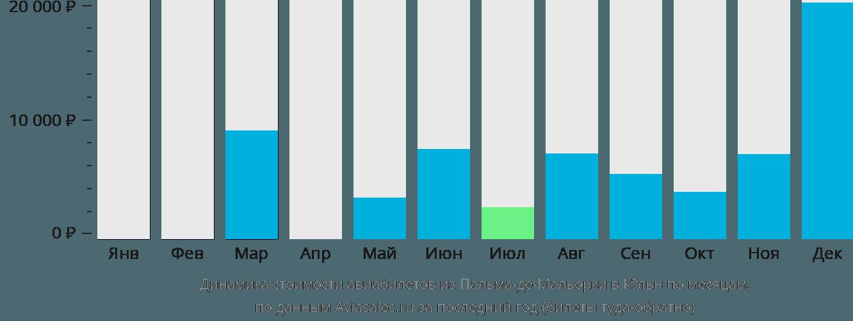 Динамика стоимости авиабилетов из Пальма-де-Майорки в Кёльн по месяцам