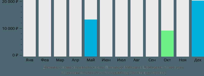 Динамика стоимости авиабилетов из Пальма-де-Мальорки в Швейцарию по месяцам