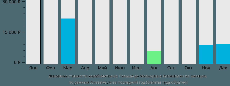 Динамика стоимости авиабилетов из Пальма-де-Майорки в Копенгаген по месяцам
