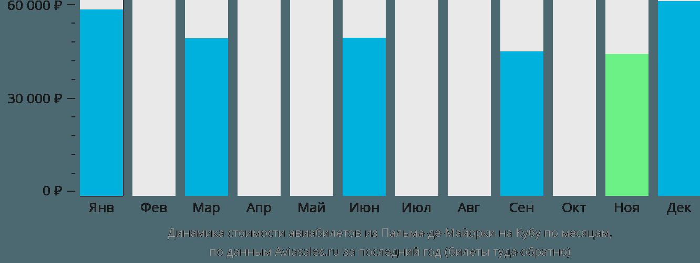 Динамика стоимости авиабилетов из Пальма-де-Майорки на Кубу по месяцам