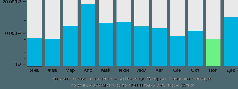 Динамика стоимости авиабилетов из Пальма-де-Мальорки в Германию по месяцам