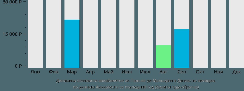 Динамика стоимости авиабилетов из Пальма-де-Мальорки в Данию по месяцам