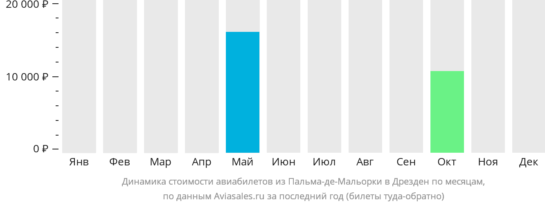 Динамика стоимости авиабилетов из Пальма-де-Майорки в Дрезден по месяцам