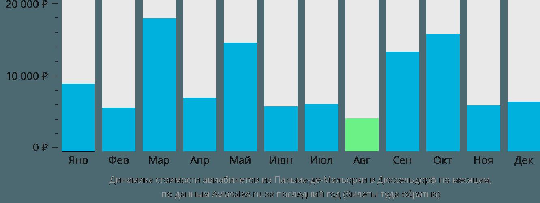 Динамика стоимости авиабилетов из Пальма-де-Майорки в Дюссельдорф по месяцам