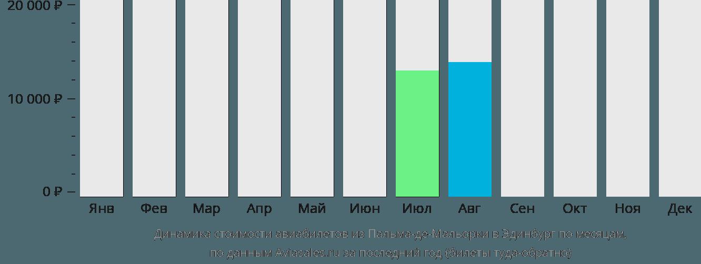 Динамика стоимости авиабилетов из Пальма-де-Майорки в Эдинбург по месяцам