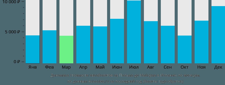 Динамика стоимости авиабилетов из Пальма-де-Мальорки в Испанию по месяцам