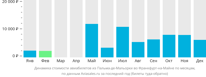 Динамика стоимости авиабилетов из Пальма-де-Мальорки во Франкфурт-на-Майне по месяцам