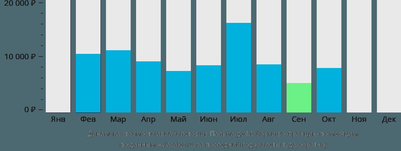 Динамика стоимости авиабилетов из Пальма-де-Мальорки во Францию по месяцам