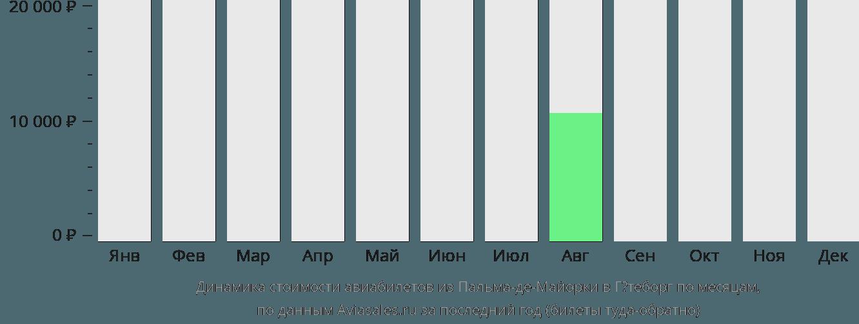 Динамика стоимости авиабилетов из Пальма-де-Майорки в Гётеборг по месяцам